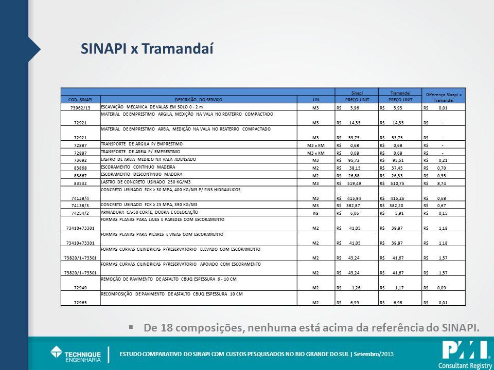 SINAPI x Tramandaí ESTUDO COMPARATIVO DO SINAPI COM CUSTOS PESQUISADOS NO RIO GRANDE DO SUL | Setembro/2013 | Sinapi Tramandaí Diferença Sinapi x Tram