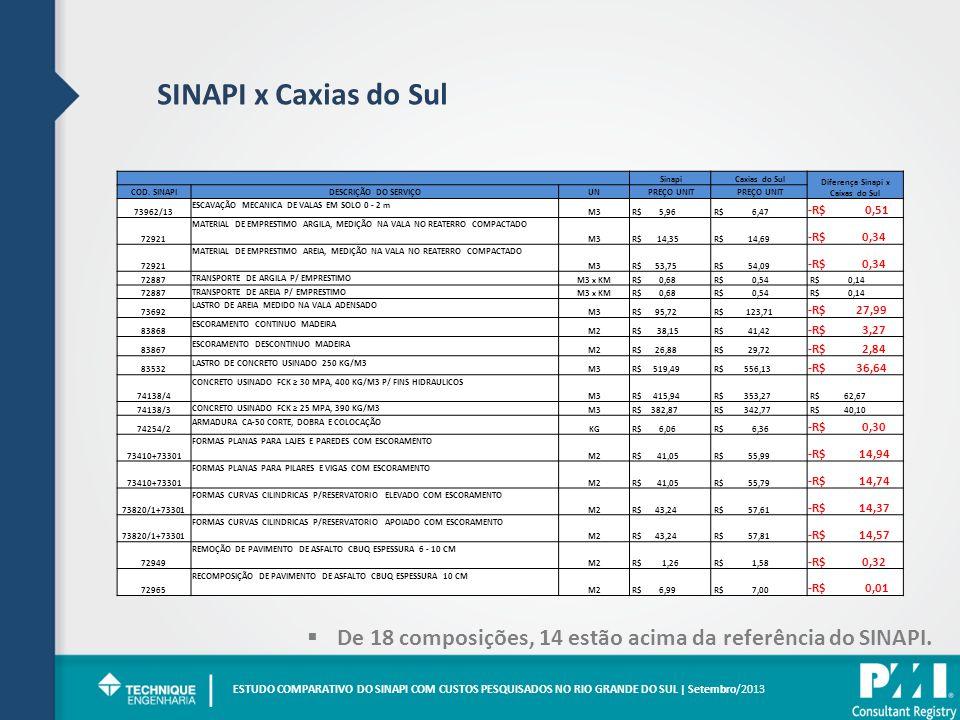 SINAPI x Caxias do Sul ESTUDO COMPARATIVO DO SINAPI COM CUSTOS PESQUISADOS NO RIO GRANDE DO SUL | Setembro/2013 | De 18 composições, 14 estão acima da referência do SINAPI.