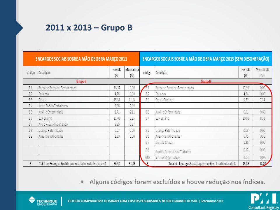 2011 x 2013 – Grupo B ESTUDO COMPARATIVO DO SINAPI COM CUSTOS PESQUISADOS NO RIO GRANDE DO SUL | Setembro/2013 | Alguns códigos foram excluídos e houv