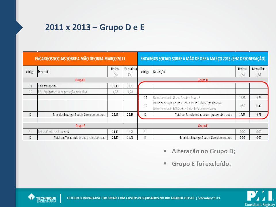 2011 x 2013 – Grupo D e E ESTUDO COMPARATIVO DO SINAPI COM CUSTOS PESQUISADOS NO RIO GRANDE DO SUL | Setembro/2013 | Alteração no Grupo D; Grupo E foi