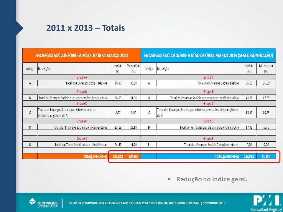 2011 x 2013 – Totais ESTUDO COMPARATIVO DO SINAPI COM CUSTOS PESQUISADOS NO RIO GRANDE DO SUL | Setembro/2013 | Redução no índice geral.