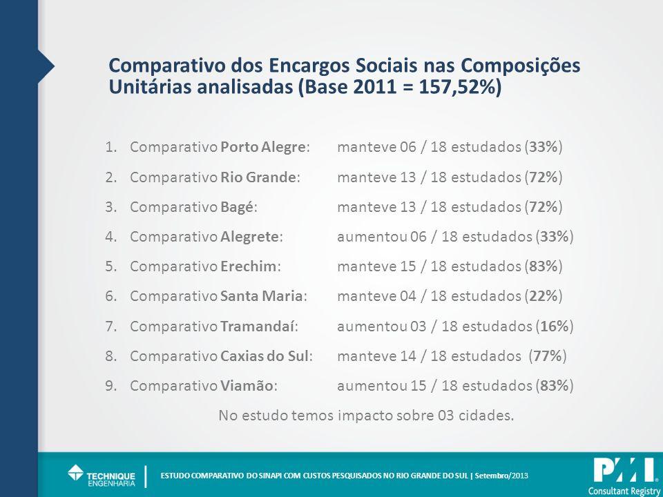 Comparativo dos Encargos Sociais nas Composições Unitárias analisadas (Base 2011 = 157,52%) 1.Comparativo Porto Alegre: manteve 06 / 18 estudados (33%) 2.Comparativo Rio Grande: manteve 13 / 18 estudados (72%) 3.Comparativo Bagé:manteve 13 / 18 estudados (72%) 4.Comparativo Alegrete:aumentou 06 / 18 estudados (33%) 5.Comparativo Erechim:manteve 15 / 18 estudados (83%) 6.Comparativo Santa Maria:manteve 04 / 18 estudados (22%) 7.Comparativo Tramandaí:aumentou 03 / 18 estudados (16%) 8.Comparativo Caxias do Sul:manteve 14 / 18 estudados (77%) 9.Comparativo Viamão:aumentou 15 / 18 estudados (83%) No estudo temos impacto sobre 03 cidades.