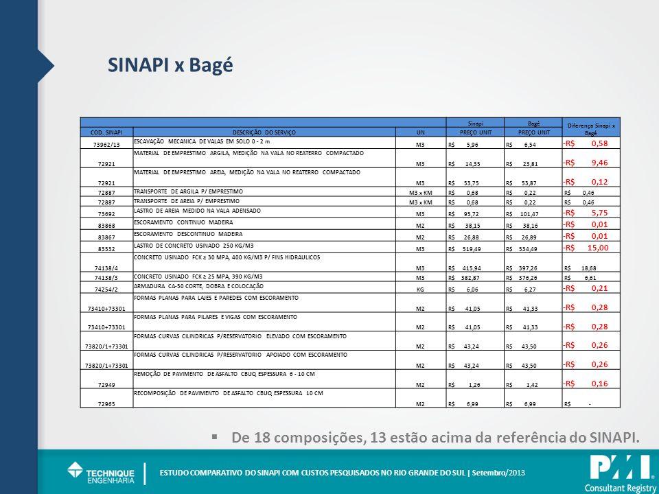 SINAPI x Bagé ESTUDO COMPARATIVO DO SINAPI COM CUSTOS PESQUISADOS NO RIO GRANDE DO SUL | Setembro/2013 | De 18 composições, 13 estão acima da referência do SINAPI.