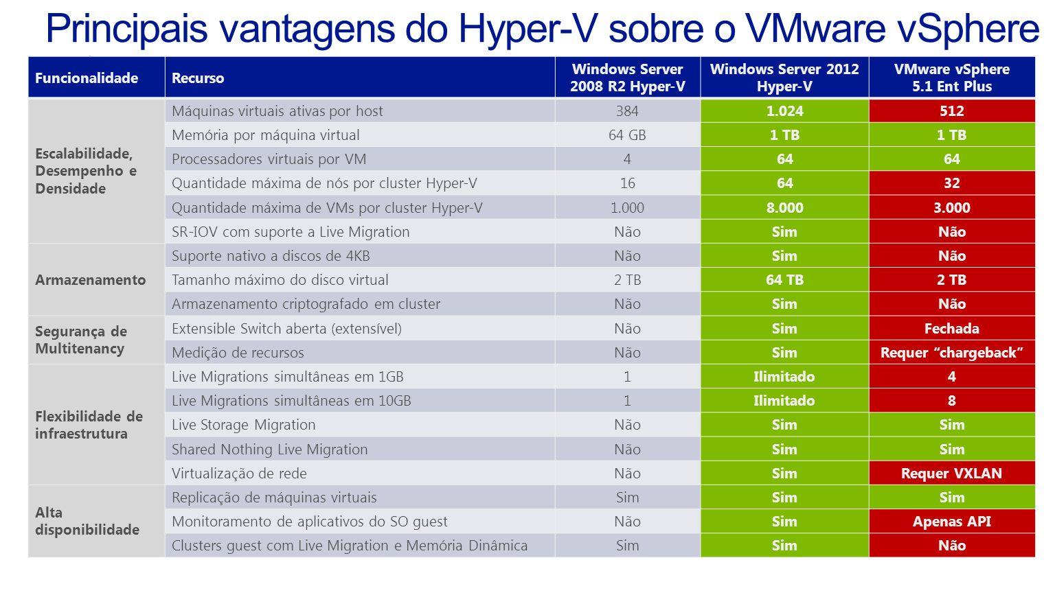 FuncionalidadeRecurso Windows Server 2008 R2 Hyper-V Windows Server 2012 Hyper-V VMware vSphere 5.1 Ent Plus Escalabilidade, Desempenho e Densidade Máquinas virtuais ativas por host3841.024512 Memória por máquina virtual64 GB1 TB Processadores virtuais por VM464 Quantidade máxima de nós por cluster Hyper-V166432 Quantidade máxima de VMs por cluster Hyper-V1.0008.0003.000 SR-IOV com suporte a Live MigrationNãoSimNão Armazenamento Suporte nativo a discos de 4KBNãoSimNão Tamanho máximo do disco virtual2 TB64 TB2 TB Armazenamento criptografado em clusterNãoSimNão Segurança de Multitenancy Extensible Switch aberta (extensível)NãoSimFechada Medição de recursosNãoSimRequer chargeback Flexibilidade de infraestrutura Live Migrations simultâneas em 1GB1Ilimitado4 Live Migrations simultâneas em 10GB1Ilimitado8 Live Storage MigrationNãoSim Shared Nothing Live MigrationNãoSim Virtualização de redeNãoSimRequer VXLAN Alta disponibilidade Replicação de máquinas virtuaisSim Monitoramento de aplicativos do SO guestNãoSimApenas API Clusters guest com Live Migration e Memória DinâmicaSim Não