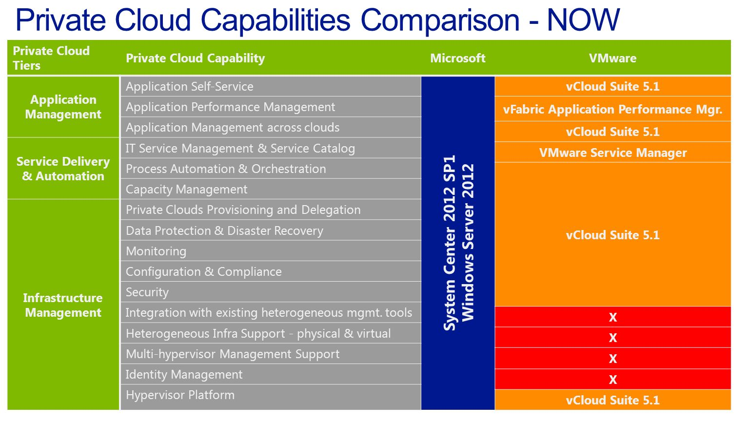 Private Cloud Tiers Private Cloud CapabilityMicrosoftVMware Application Management Application Self-Service System Center 2012 SP1 Windows Server 2012 vCloud Suite 5.1 Application Performance Management vFabric Application Performance Mgr.