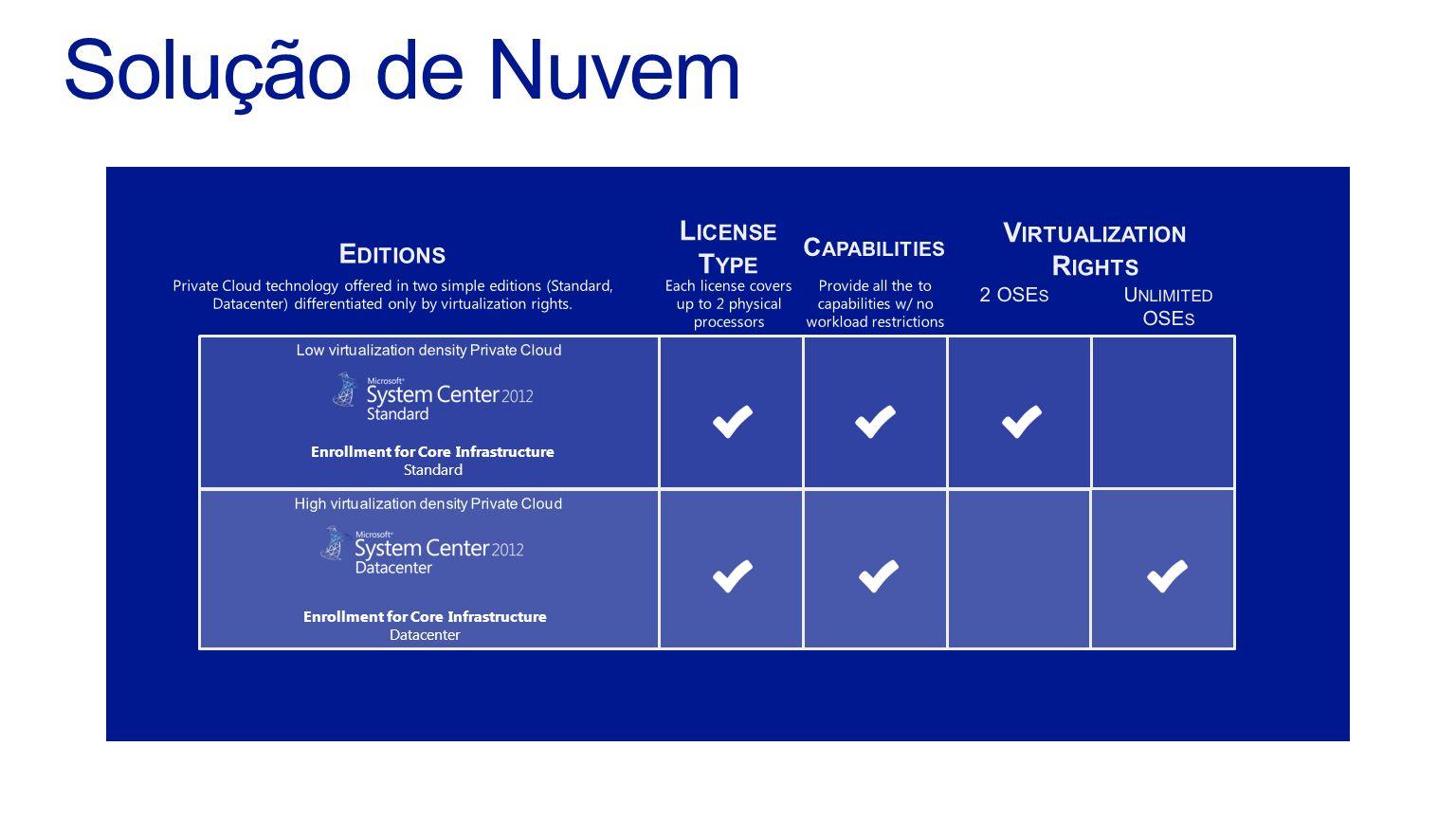Enrollment for Core Infrastructure Standard Enrollment for Core Infrastructure Datacenter