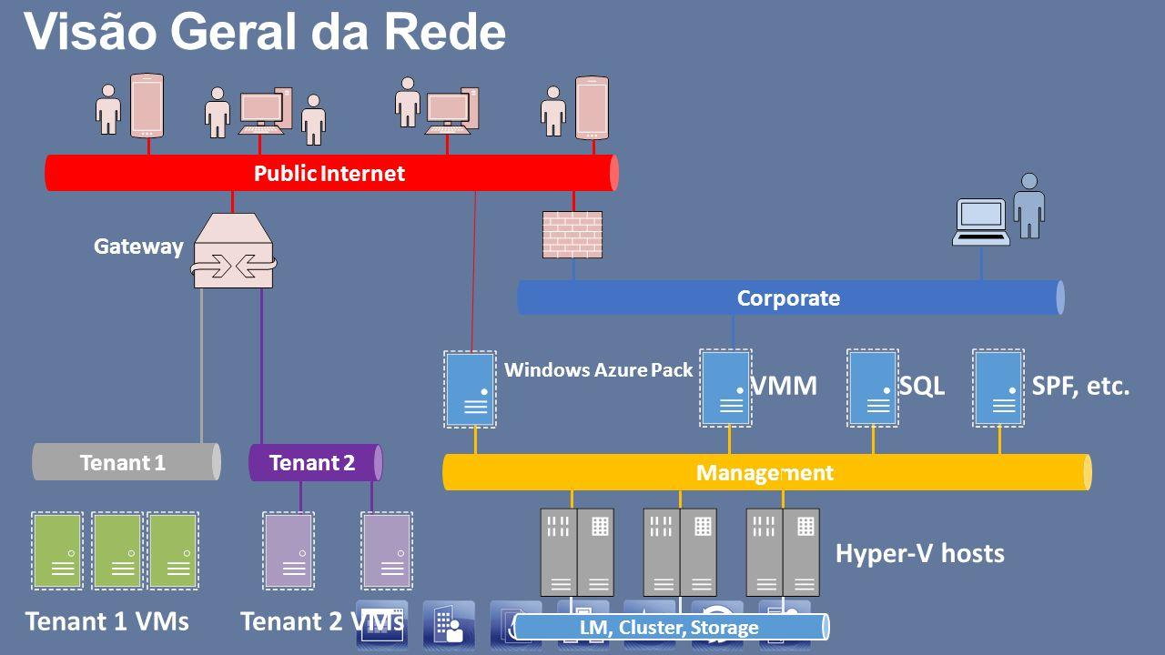 Windows Azure Pack Gateway Tenant 2 VMs Tenant 2 Tenant 1 VMs Tenant 1 SQLSPF, etc.VMM Management Corporate Public Internet Visão Geral da Rede LM, Cl