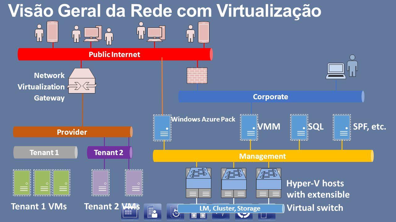 Public Internet Network Virtualization Gateway Tenant 2 VMs Tenant 2 Tenant 1 VMs Tenant 1 LM, Cluster, Storage Hyper-V hosts SQLSPF, etc.VMM Manageme