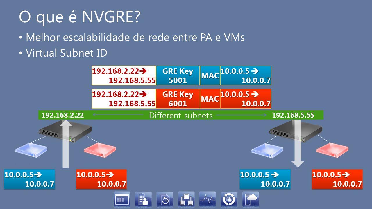 Different subnets O que é NVGRE? Melhor escalabilidade de rede entre PA e VMs Virtual Subnet ID 10.0.0.5 10.0.0.7 192.168.2.22 192.168.5.55 192.168.2.