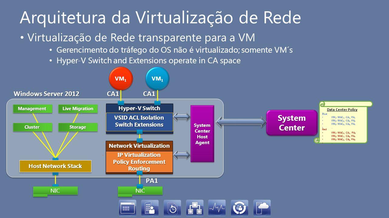 Arquitetura da Virtualização de Rede Virtualização de Rede transparente para a VM Gerencimento do tráfego do OS não é virtualizado; somente VM´s Hyper