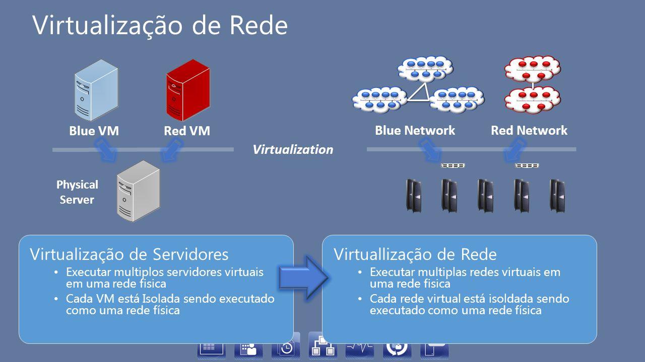 Virtualização de Rede Virtualização de Servidores Executar multiplos servidores virtuais em uma rede fisica Cada VM está Isolada sendo executado como