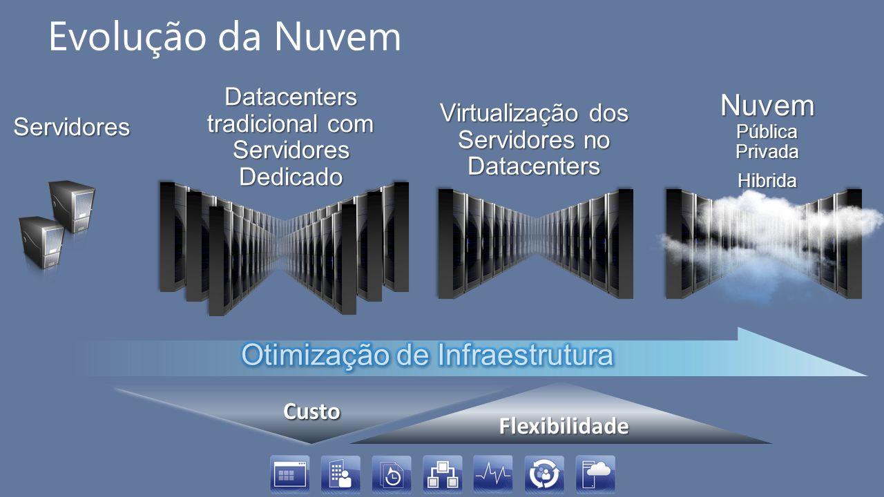 Evolução da Nuvem Datacenters tradicional com Servidores Dedicado Virtualização dos Servidores no Datacenters NuvemPúblicaPrivadaHibrida Flexibilidade