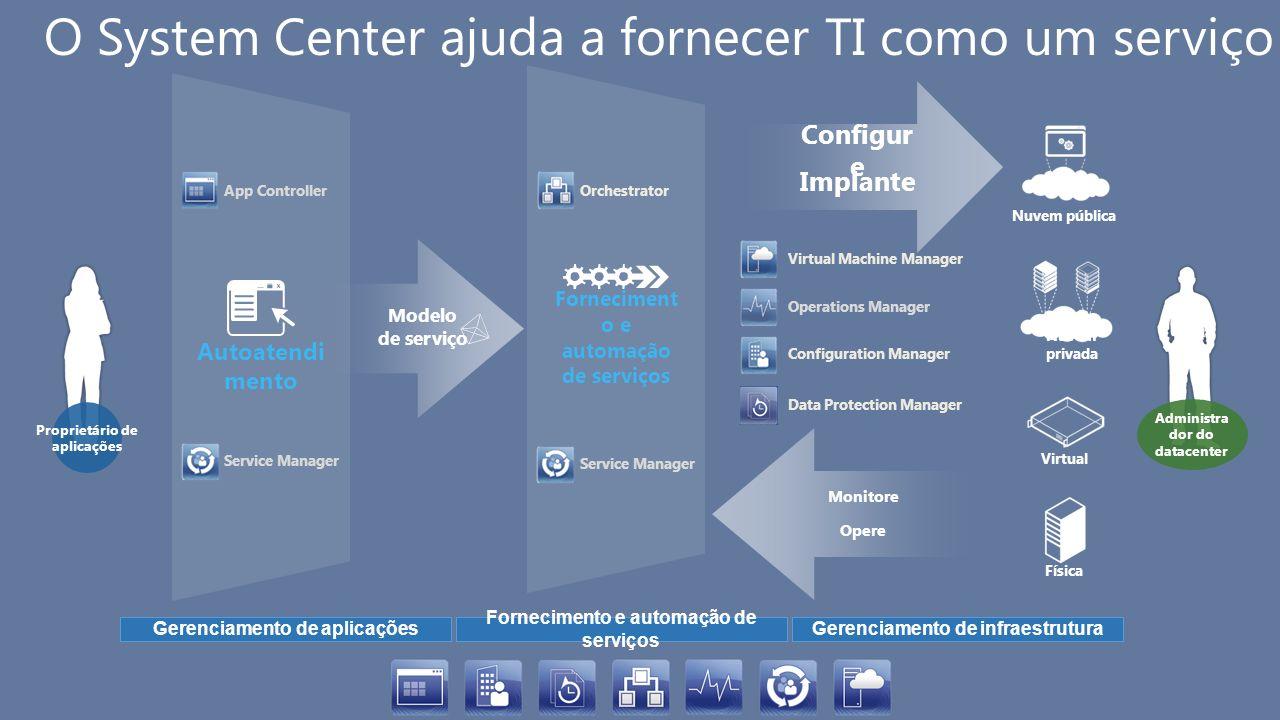 Autoatendi mento Forneciment o e automação de serviços O System Center ajuda a fornecer TI como um serviço Implante Configur e Modelo de serviço Admin