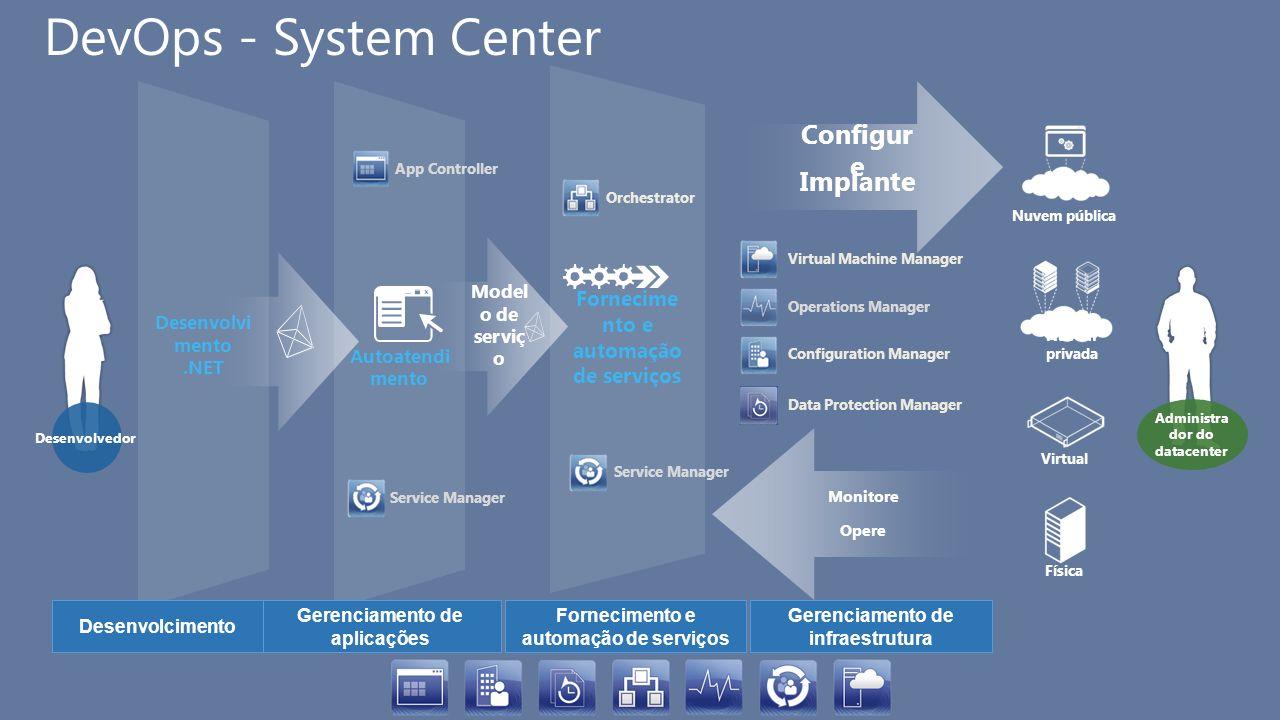 Autoatendi mento Fornecime nto e automação de serviços DevOps - System Center Implante Configur e Model o de serviç o Administra dor do datacenter Ope