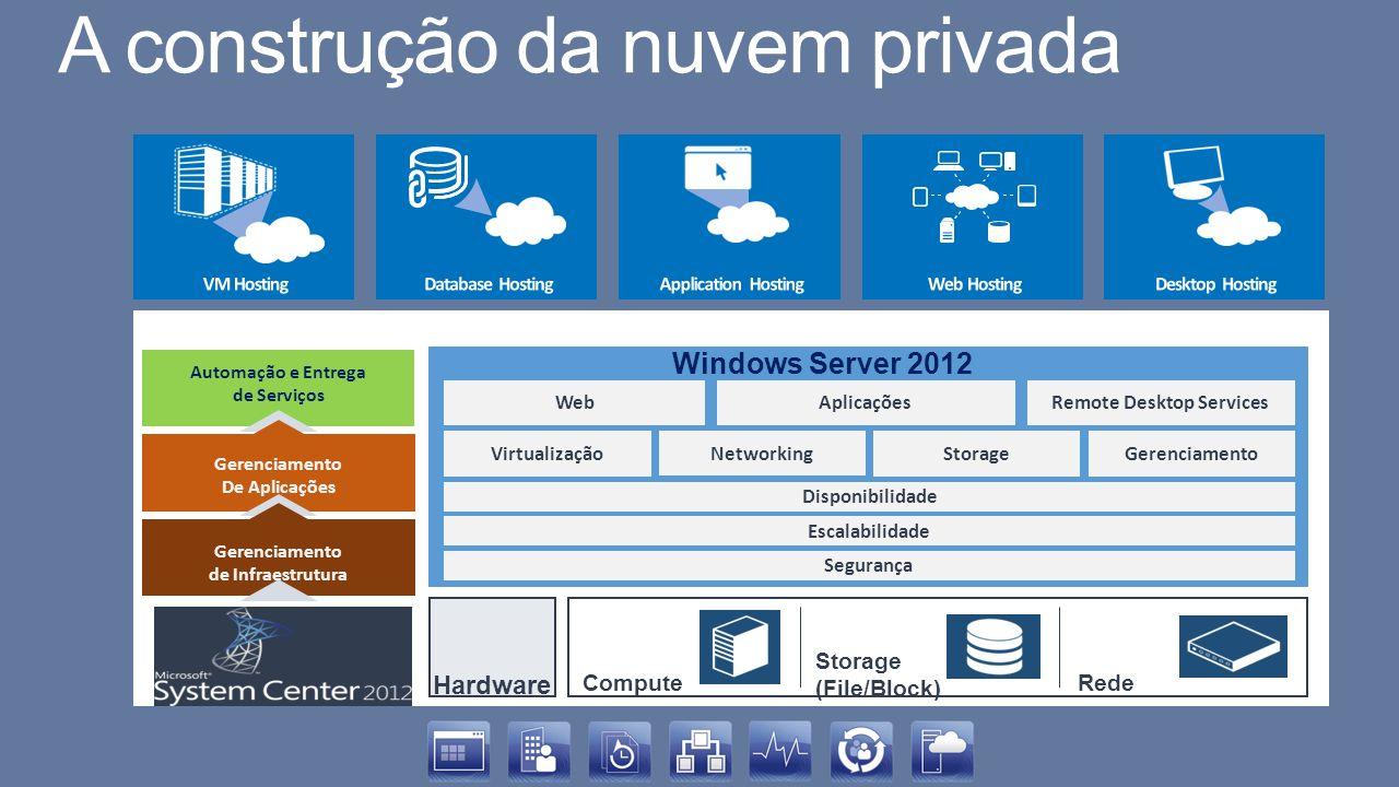 Compute Storage (File/Block) Rede Automação e Entrega de Serviços Gerenciamento De Aplicações Gerenciamento de Infraestrutura Windows Server 2012 Virt