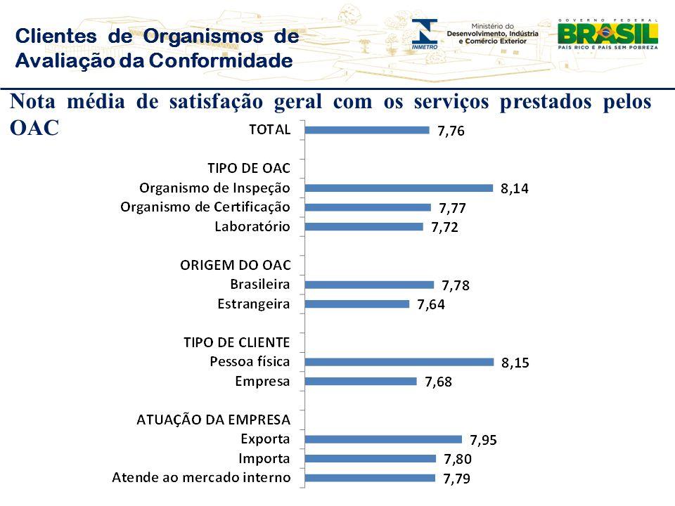 Clientes de Organismos de Avaliação da Conformidade Nota média de satisfação geral com os serviços prestados pelos OAC