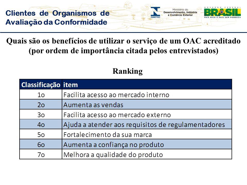 Clientes de Organismos de Avaliação da Conformidade Quais são os benefícios de utilizar o serviço de um OAC acreditado (por ordem de importância citada pelos entrevistados) Ranking
