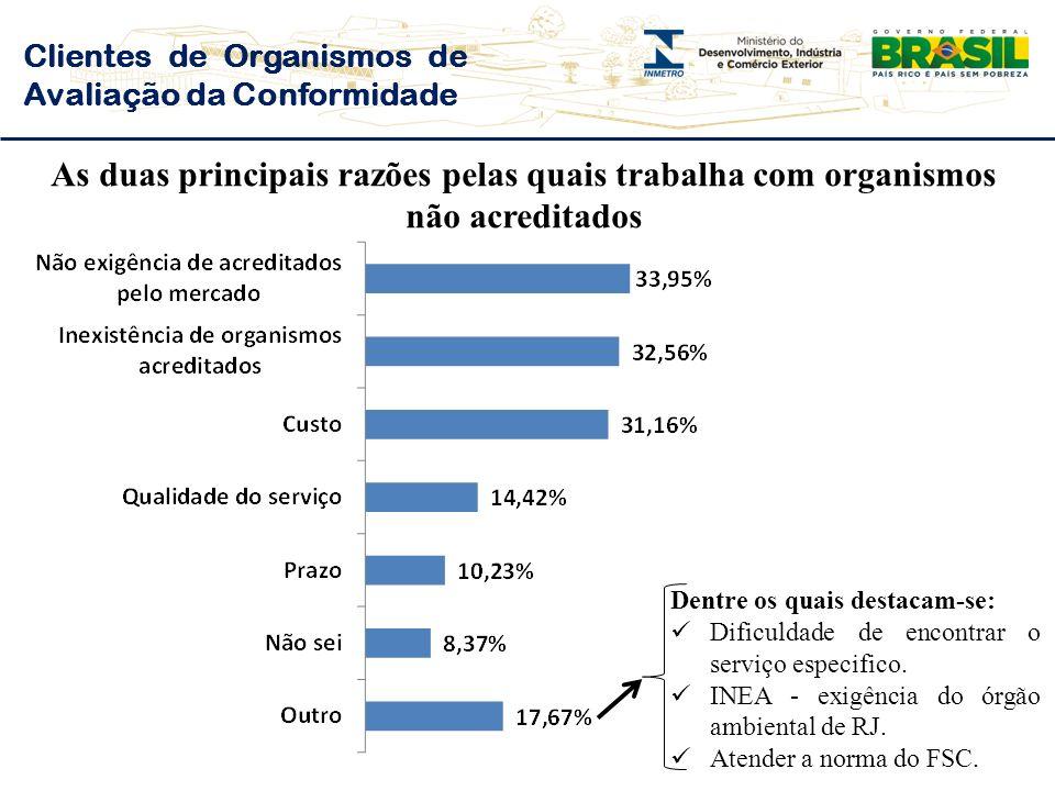 Clientes de Organismos de Avaliação da Conformidade As duas principais razões pelas quais trabalha com organismos não acreditados Dentre os quais destacam-se: Dificuldade de encontrar o serviço especifico.