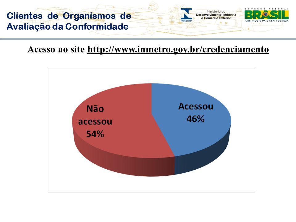 Clientes de Organismos de Avaliação da Conformidade Acesso ao site http://www.inmetro.gov.br/credenciamento