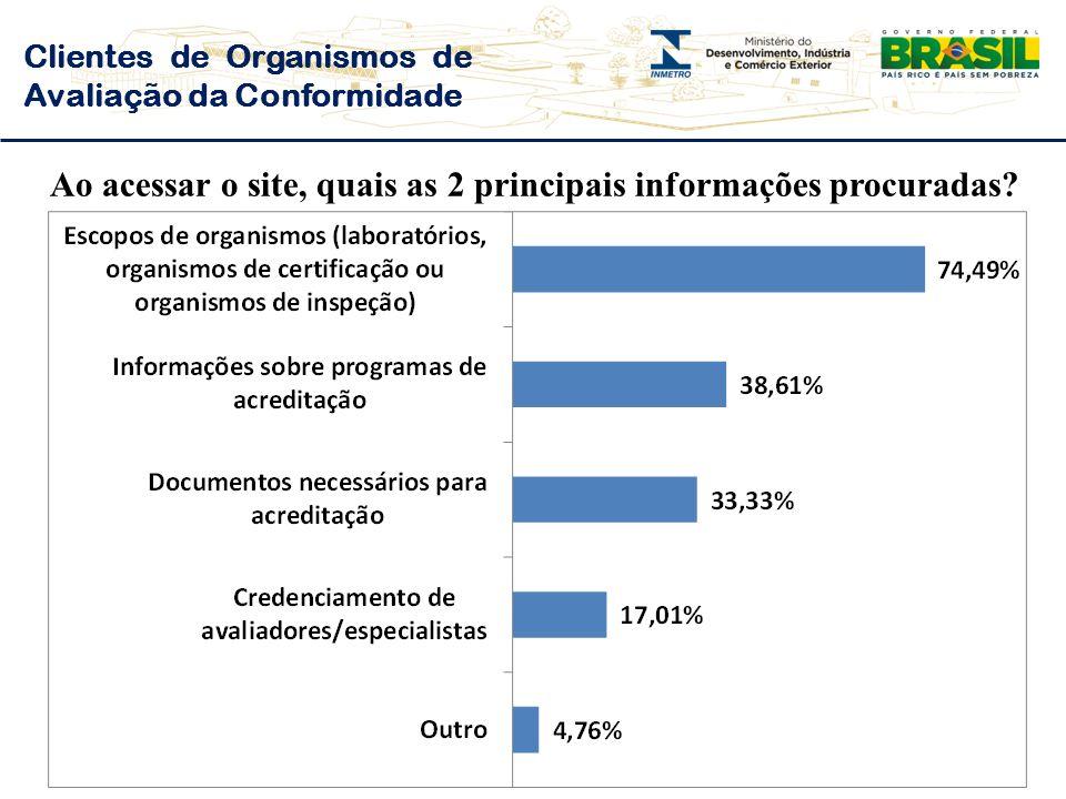 Clientes de Organismos de Avaliação da Conformidade Ao acessar o site, quais as 2 principais informações procuradas?