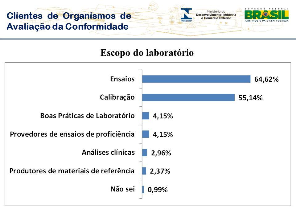 Clientes de Organismos de Avaliação da Conformidade Escopo do laboratório