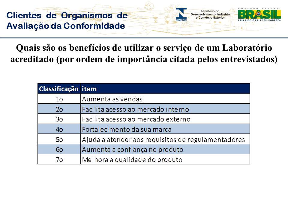 Clientes de Organismos de Avaliação da Conformidade Quais são os benefícios de utilizar o serviço de um Laboratório acreditado (por ordem de importância citada pelos entrevistados)