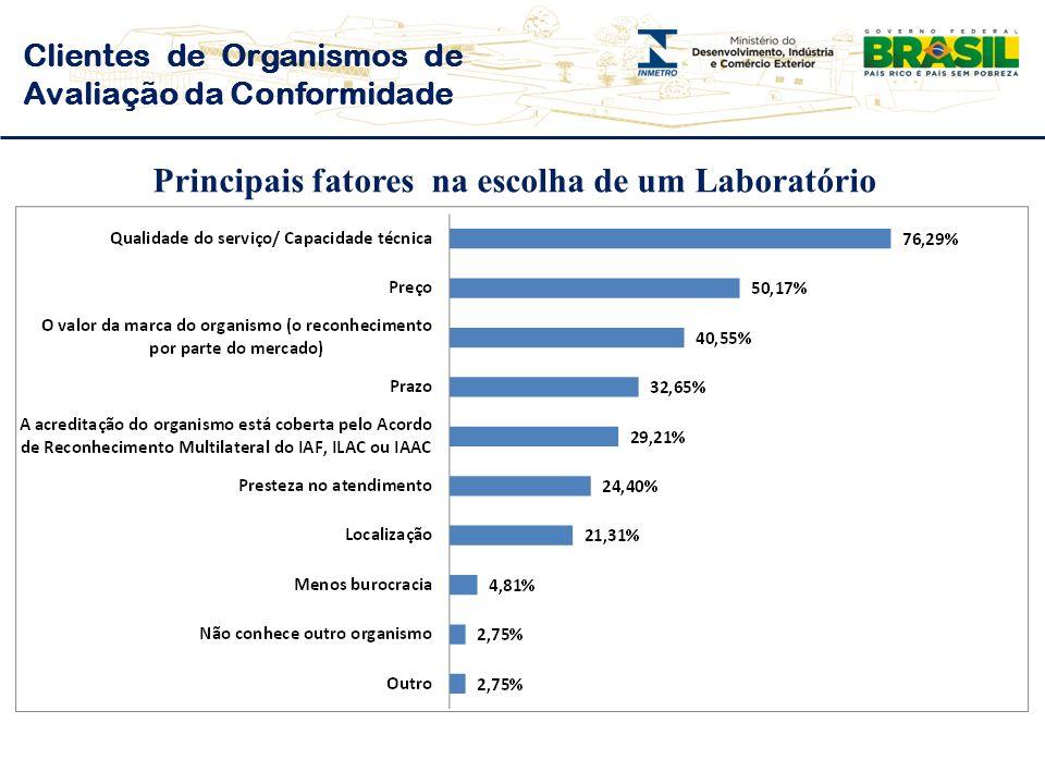 Clientes de Organismos de Avaliação da Conformidade Principais fatores na escolha de um Laboratório