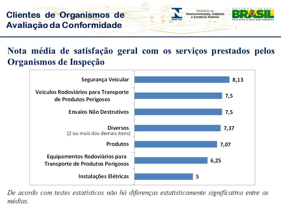 Nota média de satisfação geral com os serviços prestados pelos Organismos de Inspeção Clientes de Organismos de Avaliação da Conformidade De acordo com testes estatísticos não há diferenças estatisticamente significativa entre as médias.