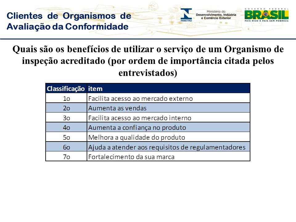 Clientes de Organismos de Avaliação da Conformidade Quais são os benefícios de utilizar o serviço de um Organismo de inspeção acreditado (por ordem de importância citada pelos entrevistados)