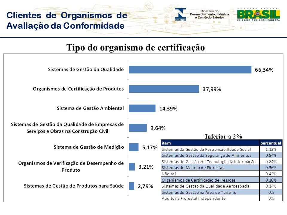 Clientes de Organismos de Avaliação da Conformidade Tipo do organismo de certificação Inferior a 2%