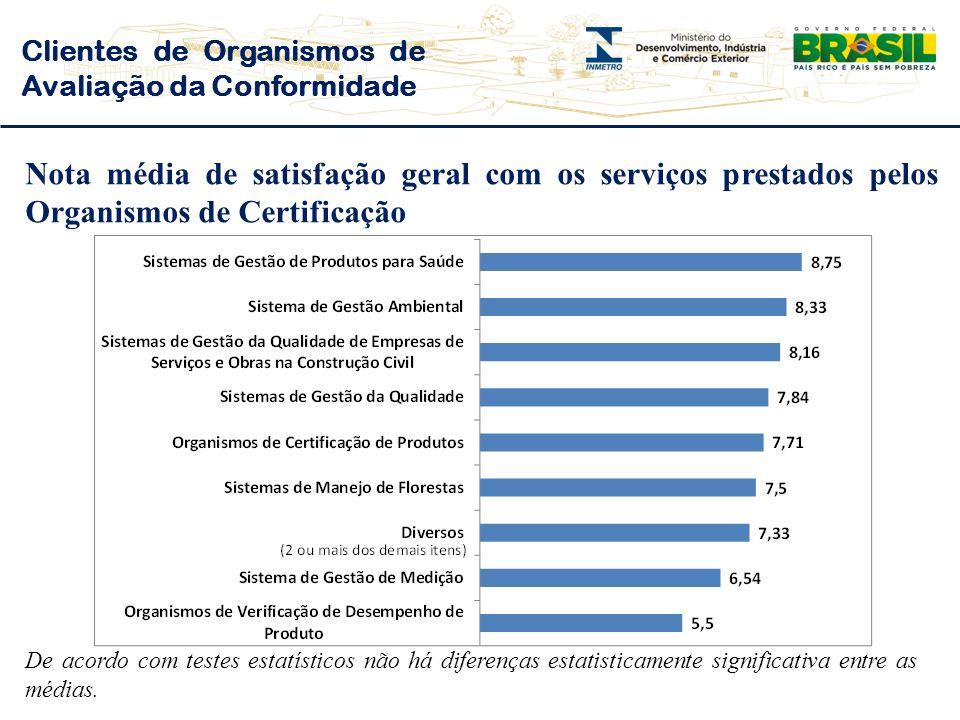 Nota média de satisfação geral com os serviços prestados pelos Organismos de Certificação Clientes de Organismos de Avaliação da Conformidade De acordo com testes estatísticos não há diferenças estatisticamente significativa entre as médias.