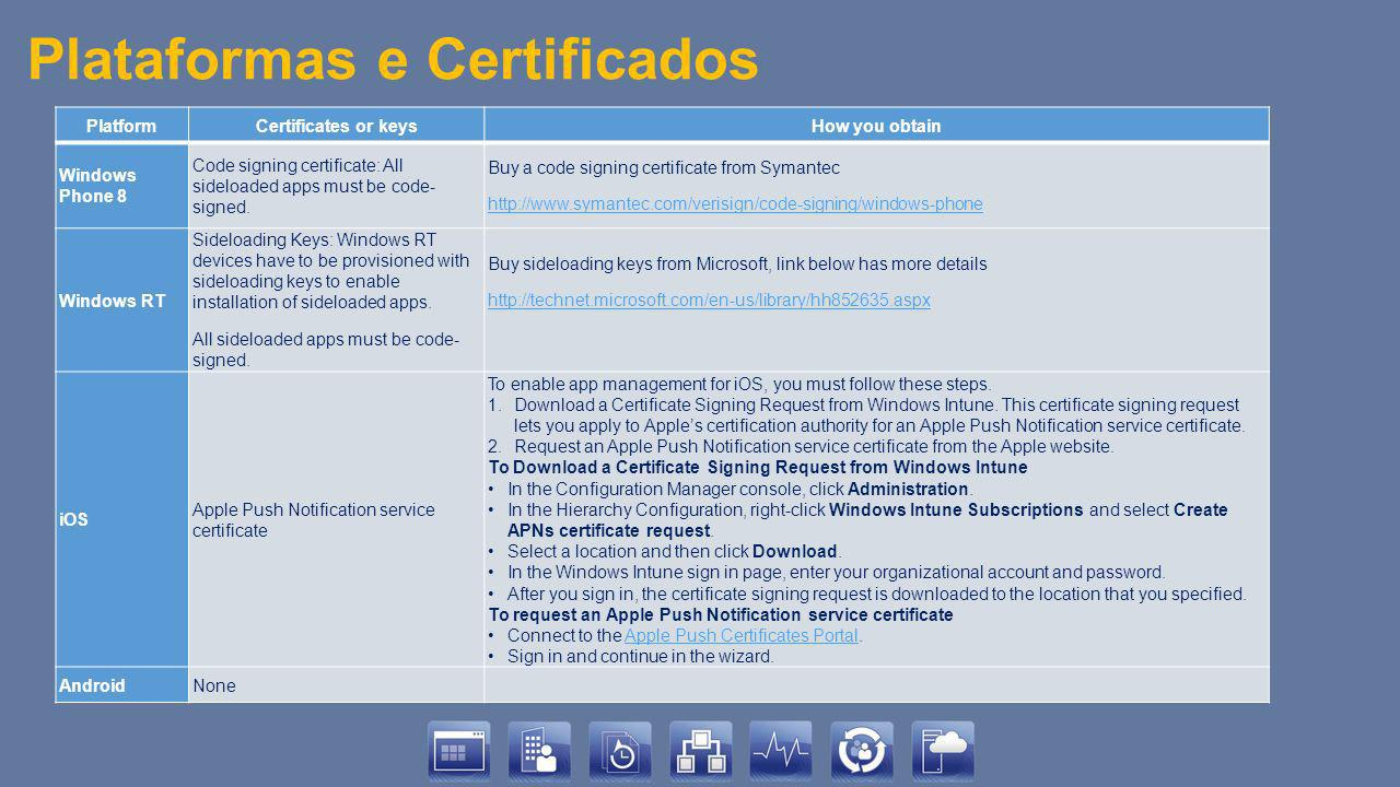 Plataformas e Certificados PlatformCertificates or keysHow you obtain Windows Phone 8 Code signing certificate: All sideloaded apps must be code- signed.