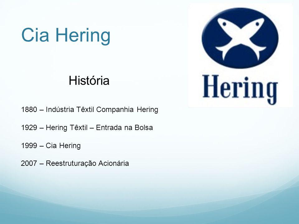 Cia Hering 1880 – Indústria Têxtil Companhia Hering 1929 – Hering Têxtil – Entrada na Bolsa 1999 – Cia Hering 2007 – Reestruturação Acionária História