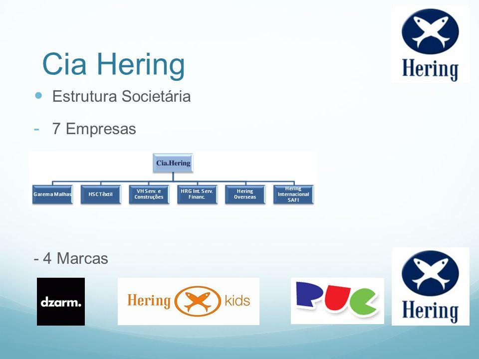 Estrutura Societária - 7 Empresas - 4 Marcas Cia Hering