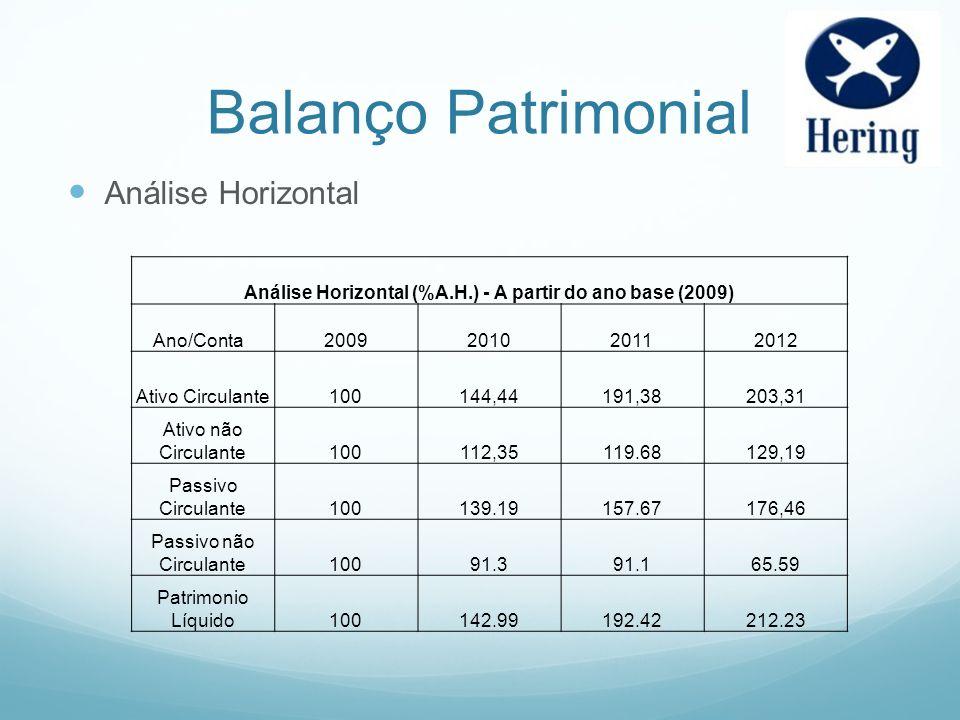 Balanço Patrimonial Análise Horizontal Análise Horizontal (%A.H.) - A partir do ano base (2009) Ano/Conta2009201020112012 Ativo Circulante100144,44191