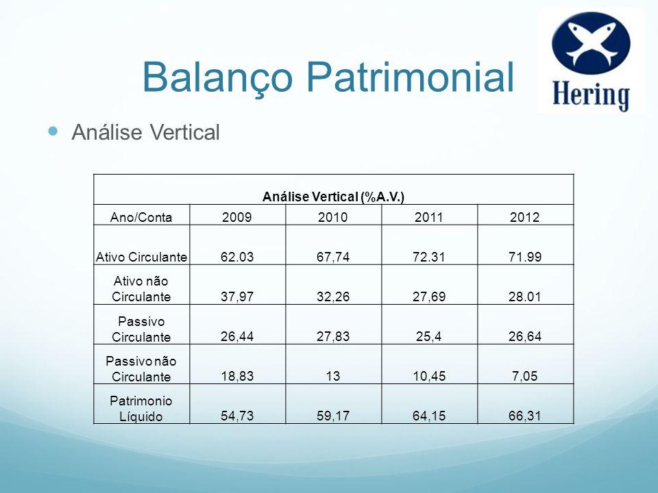 Balanço Patrimonial Análise Vertical Análise Vertical (%A.V.) Ano/Conta2009201020112012 Ativo Circulante62.0367,7472.3171.99 Ativo não Circulante37,97