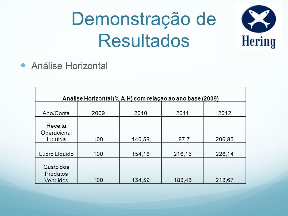 Demonstração de Resultados Análise Horizontal Análise Horizontal (% A.H) com relaçao ao ano base (2009) Ano/Conta2009201020112012 Receita Operacional