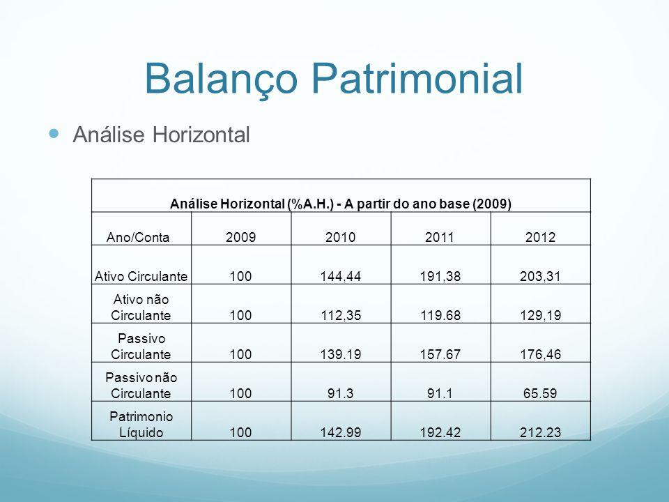 Balanço Patrimonial Análise Vertical Análise Vertical (%A.V.) Ano/Conta2009201020112012 Ativo Circulante62.0367,7472.3171.99 Ativo não Circulante37,9732,2627,6928.01 Passivo Circulante26,4427,8325,426,64 Passivo não Circulante18,831310,457,05 Patrimonio Líquido54,7359,1764,1566,31