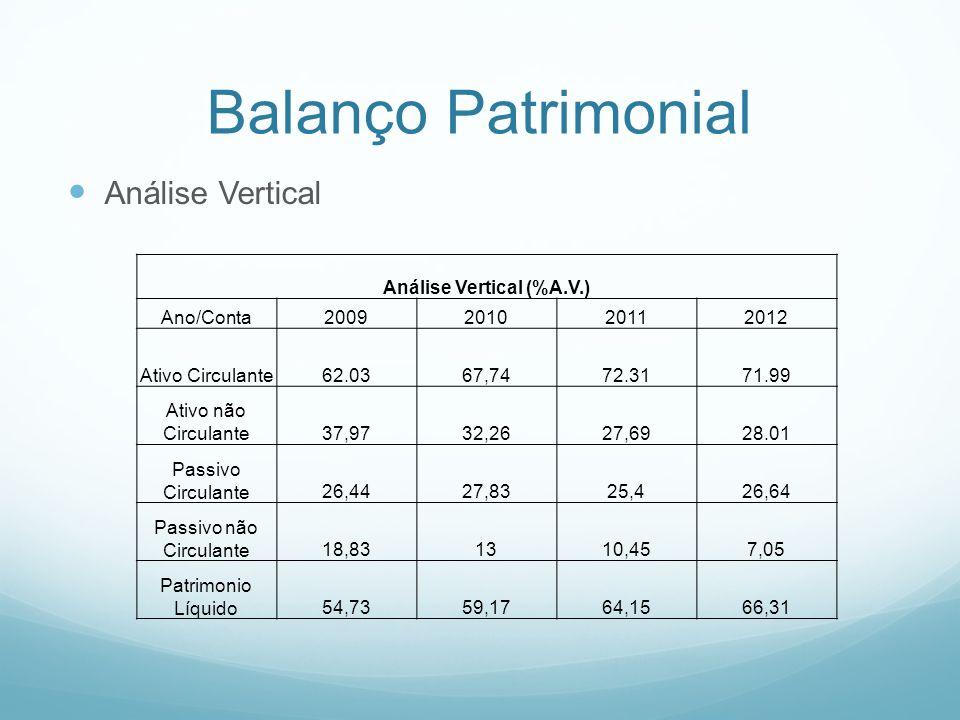Demonstração de Resultados Análise Horizontal Análise Horizontal (% A.H) com relaçao ao ano base (2009) Ano/Conta2009201020112012 Receita Operacional Líquida100140,58187,7206,85 Lucro Líquido100154,16216,15226,14 Custo dos Produtos Vendidos100134,59183,48213,67