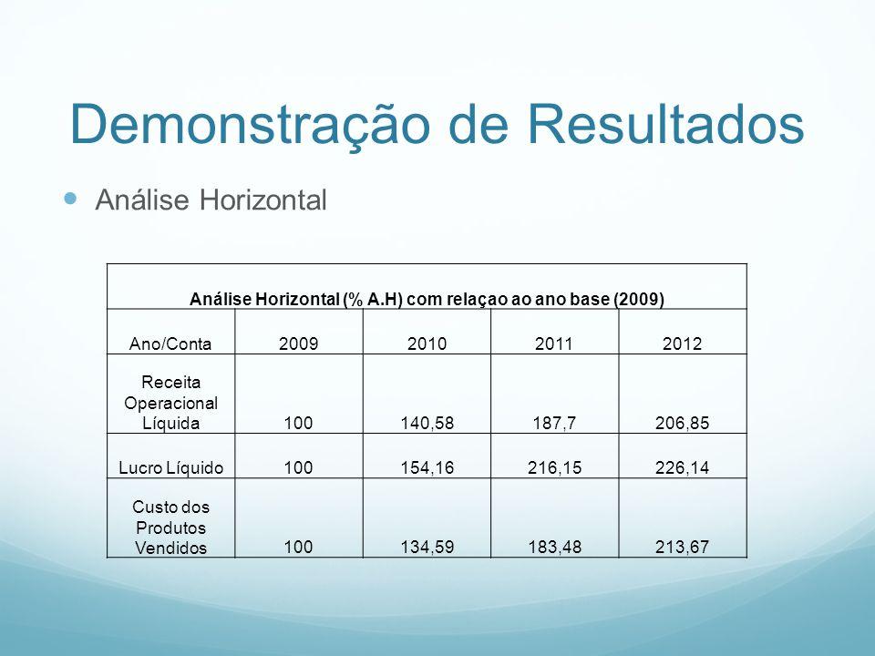 Demonstração de Resultados Análise Vertical Análise Vertical (% A.V.) Ano/Conta2009201020112012 Receita Operacional Líquida100 Lucro Líquido19,0820,9221,9720,86 Custo dos Produtos Vendidos52,7250,4751,5354,46