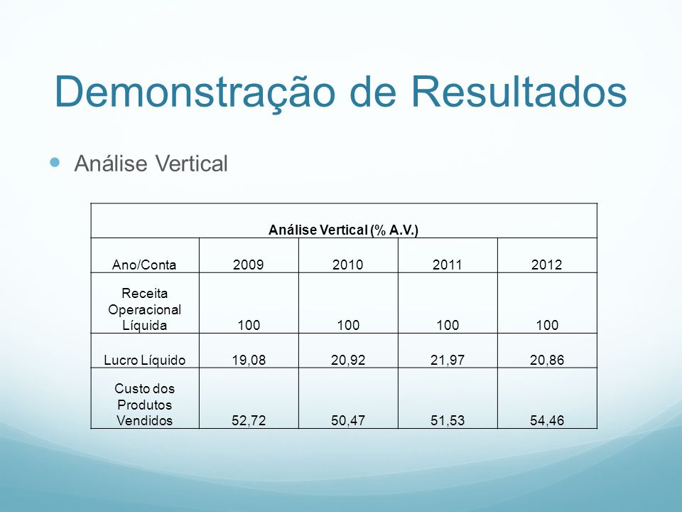 Demonstração de Resultados Análise Vertical Análise Vertical (% A.V.) Ano/Conta2009201020112012 Receita Operacional Líquida100 Lucro Líquido19,0820,92