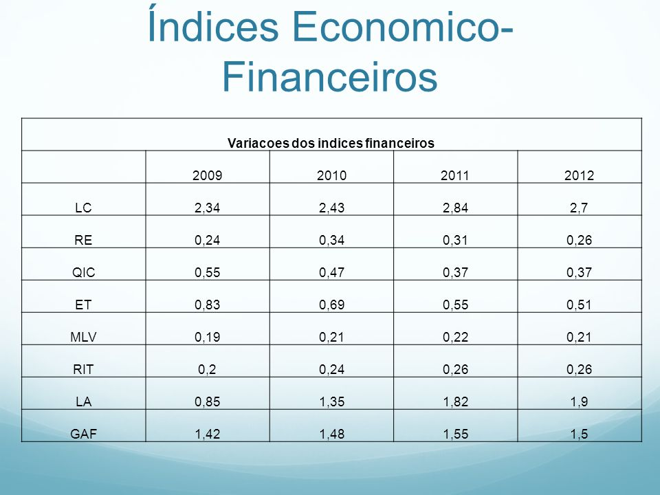 Índices Economico- Financeiros Variacoes dos indices financeiros 2009201020112012 LC2,342,432,842,7 RE0,240,340,310,26 QIC0,550,470,37 ET0,830,690,550