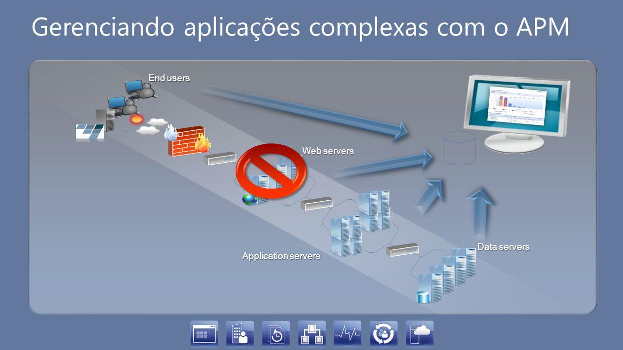 Gerenciando aplicações complexas com o APM End users Web servers Application servers Data servers