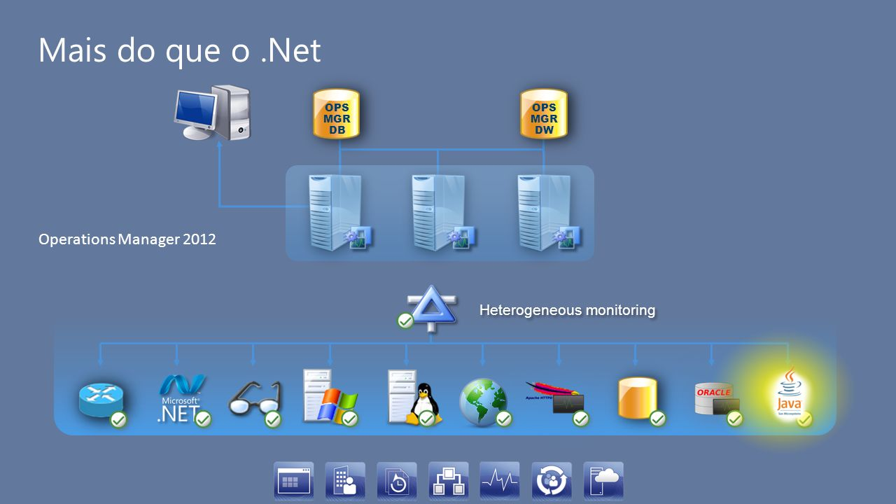 Mais do que o.Net OPS MGR DB OPS MGR DW Heterogeneous monitoring Operations Manager 2012