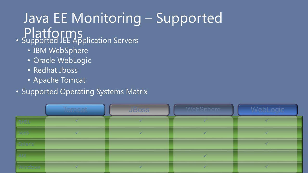 Windows AIX Solaris Java EE Monitoring – Supported Platforms Supported JEE Application Servers IBM WebSphere Oracle WebLogic Redhat Jboss Apache Tomca
