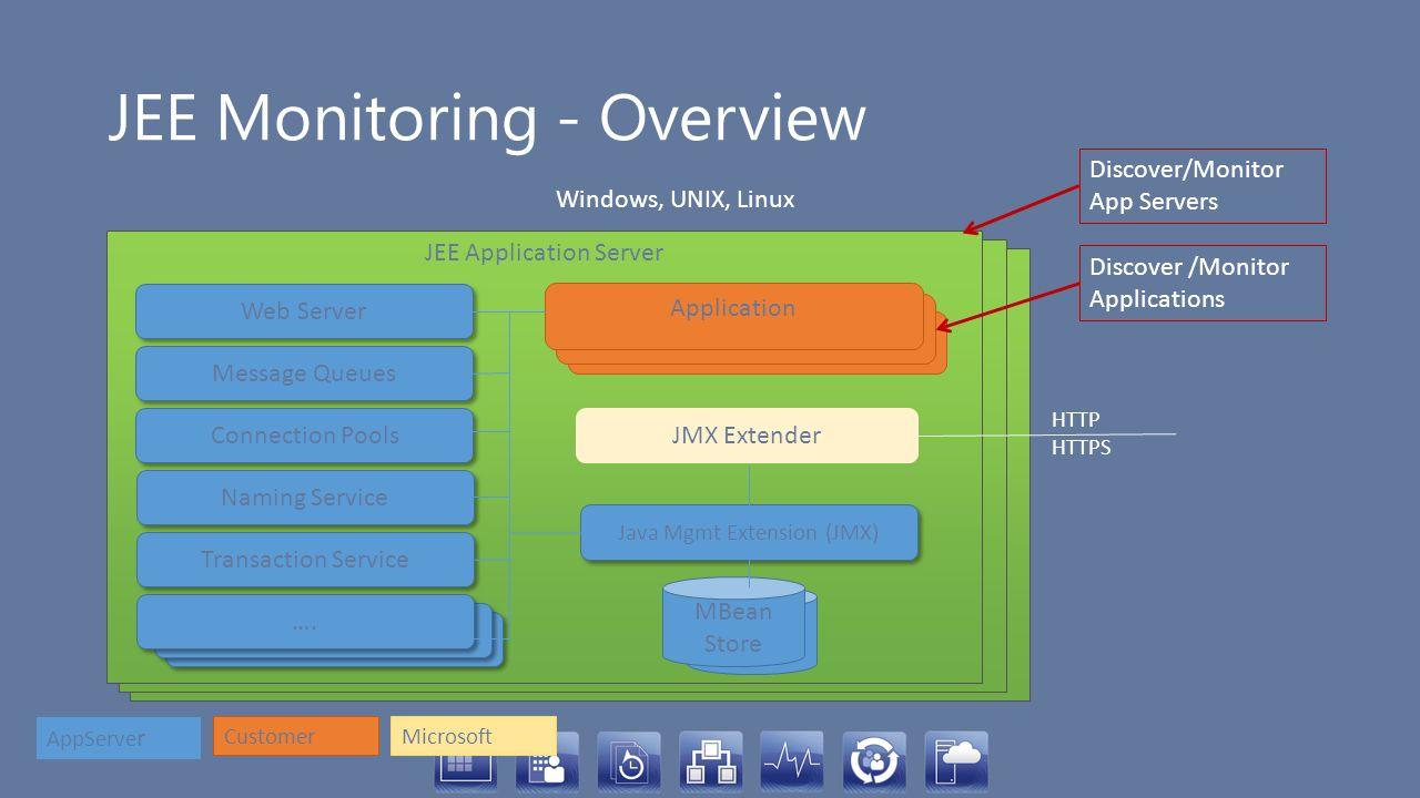 JEE Application Server (JBOSS, Tomcat, WebSphere, WebLogic) JEE Monitoring - Overview Windows, UNIX, Linux JEE Application Server Web Server Message Q