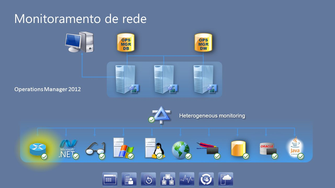Monitoramento de rede OPS MGR DB OPS MGR DW Heterogeneous monitoring Operations Manager 2012