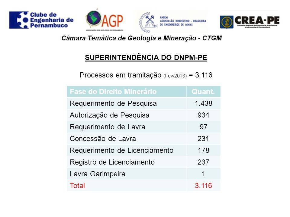 SUPERINTENDÊNCIA DO DNPM-PE ÁGUA MINERAL: processos em tramitação (Fev/2013) = 131 Fase do Direito MinerárioQuant.