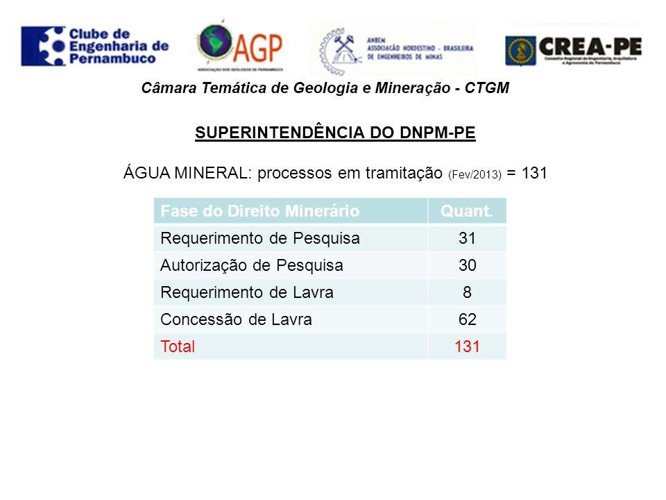 SUPERINTENDÊNCIA DO DNPM-PE AREIA: processos em tramitação (Fev/2013) = 478 Fase do Direito MinerárioQuant.