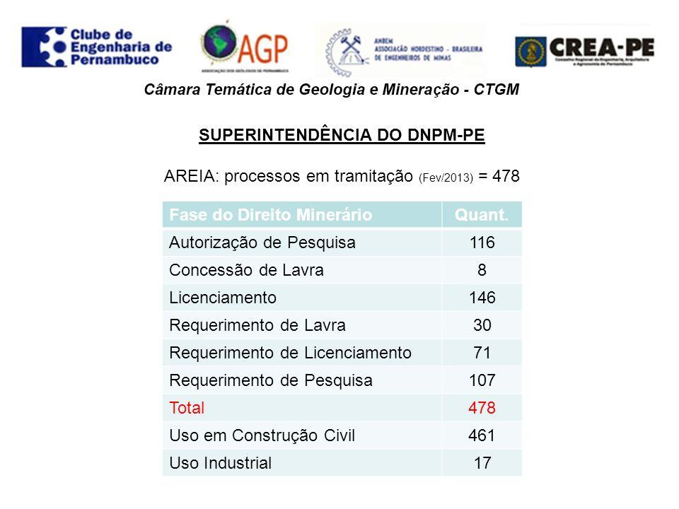 SUPERINTENDÊNCIA DO DNPM-PE ARGILA: processos em tramitação (Fev/2013) = 244 Fase do Direito MinerárioArgilaArgila Classe II Argila Classe VII Argila Refratária Total Requerimento de Pesquisa11659-76 Autorização de Pesquisa-1631350 Requerimento de Lavra--279 Concessão de Lavra-26816 Requerimento de Licenciamento-2314-37 Registro de Licenciamento-4412-56 Total110112418244